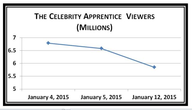 CA Viewership