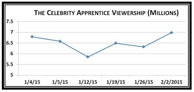 CA Viewership