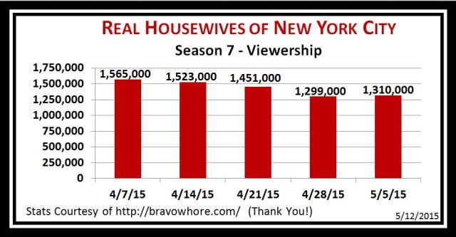Season 7 Viewership