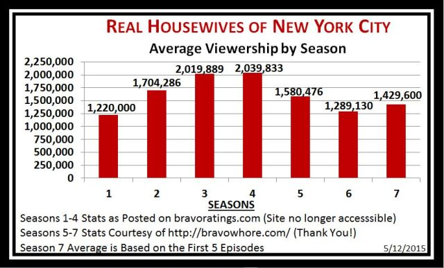 Viewership by season